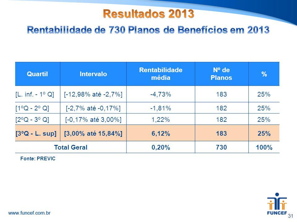 QuartilIntervalo Rentabilidade média Nº de Planos % [L. inf. - 1º Q][-12,98% até -2,7%]-4,73%18325% [1ºQ - 2º Q][-2,7% até -0,17%]-1,81%18225% [2ºQ -