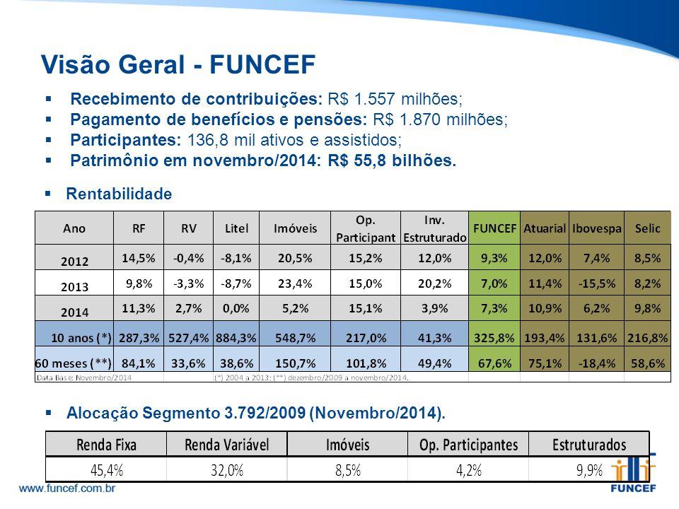 Visão Geral - FUNCEF  Recebimento de contribuições: R$ 1.557 milhões;  Pagamento de benefícios e pensões: R$ 1.870 milhões;  Participantes: 136,8 m