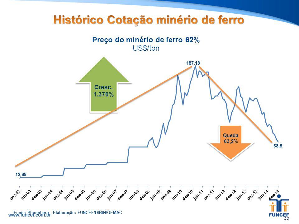35 Cresc. 1.376% Queda 63,2% Fonte: Bloomberg Elaboração: FUNCEF/DIRIN/GEMAC