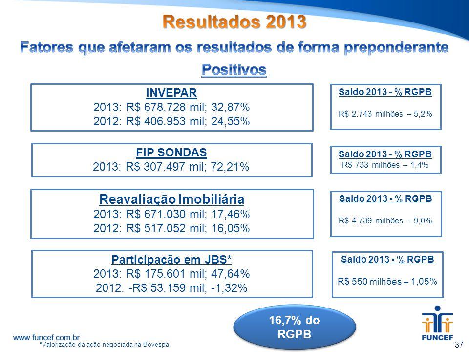 Participação em JBS* 2013: R$ 175.601 mil; 47,64% 2012: -R$ 53.159 mil; -1,32% INVEPAR 2013: R$ 678.728 mil; 32,87% 2012: R$ 406.953 mil; 24,55% Reava