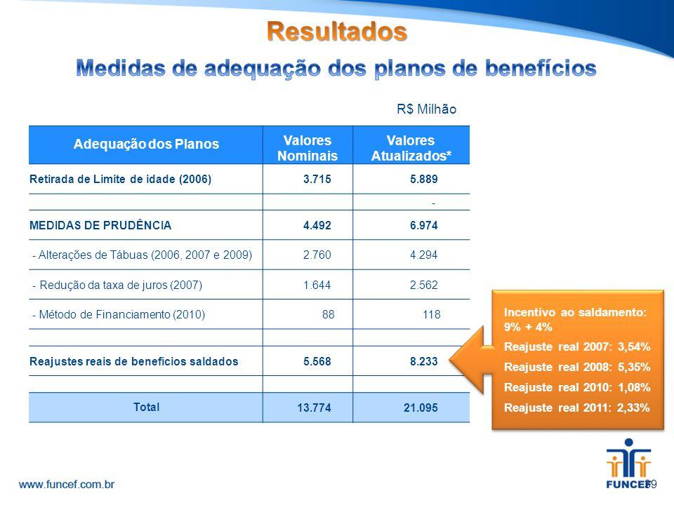 *Pelo INPC até NOV/14 R$ Milhão 39 Adequação dos Planos Valores Nominais Valores Atualizados* Retirada de Limite de idade (2006) 3.715 5.889 - MEDIDAS
