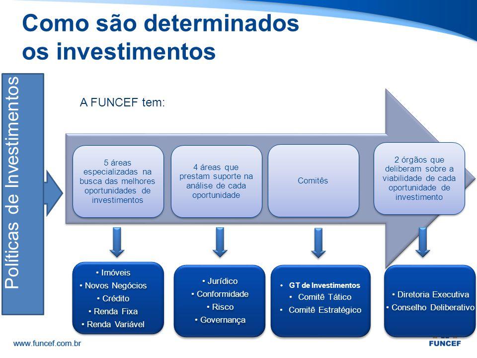 5 áreas especializadas na busca das melhores oportunidades de investimentos 4 áreas que prestam suporte na análise de cada oportunidade 2 órgãos que d