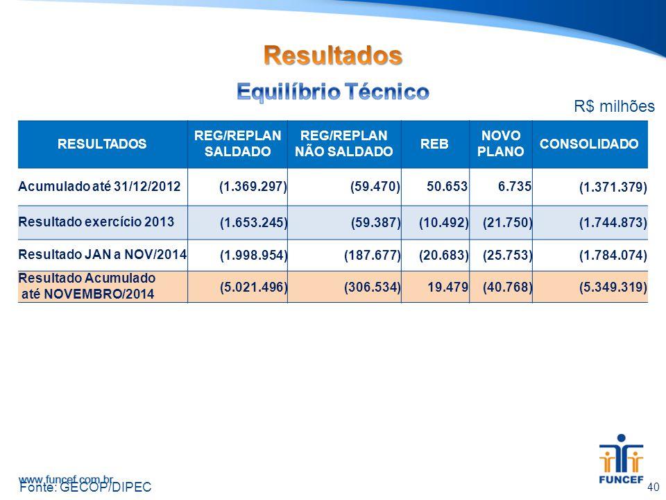 40 Fonte: GECOP/DIPEC R$ milhões RESULTADOS REG/REPLAN SALDADO REG/REPLAN NÃO SALDADO REB NOVO PLANO CONSOLIDADO Acumulado até 31/12/2012 (1.369.297)(