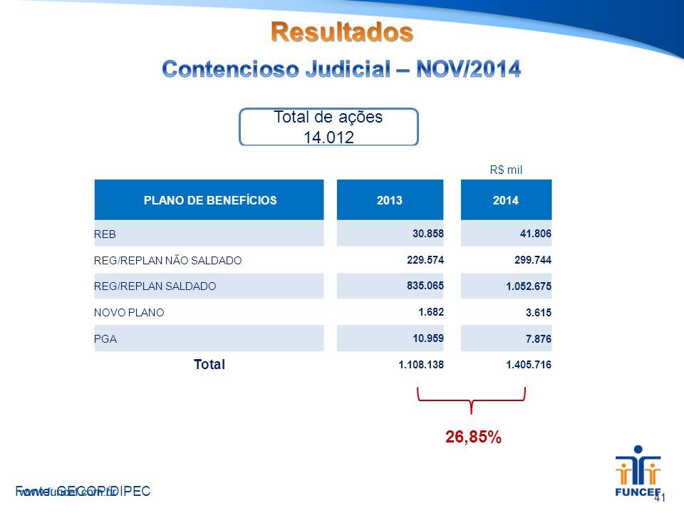 41 Fonte: GECOP/DIPEC 26,85% Total de ações 14.012 R$ mil PLANO DE BENEFÍCIOS 20132014 REB30.858 41.806 REG/REPLAN NÃO SALDADO229.574 299.744 REG/REPL