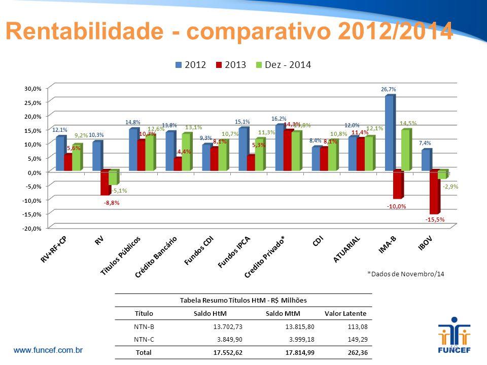 46 Rentabilidade - comparativo 2012/2014 Tabela Resumo Títulos HtM - R$ Milhões TítuloSaldo HtMSaldo MtMValor Latente NTN-B 13.702,73 13.815,80 113,08