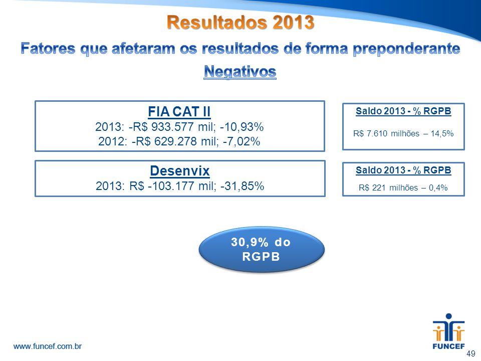 FIA CAT II 2013: -R$ 933.577 mil; -10,93% 2012: -R$ 629.278 mil; -7,02% Desenvix 2013: R$ -103.177 mil; -31,85% Saldo 2013 - % RGPB R$ 221 milhões – 0