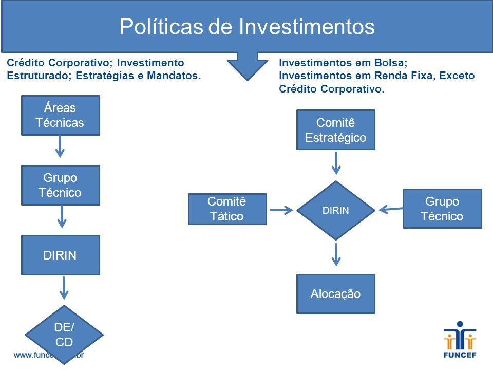 Políticas de Investimentos Crédito Corporativo; Investimento Estruturado; Estratégias e Mandatos. Áreas Técnicas Grupo Técnico DIRIN DE/ CD Investimen