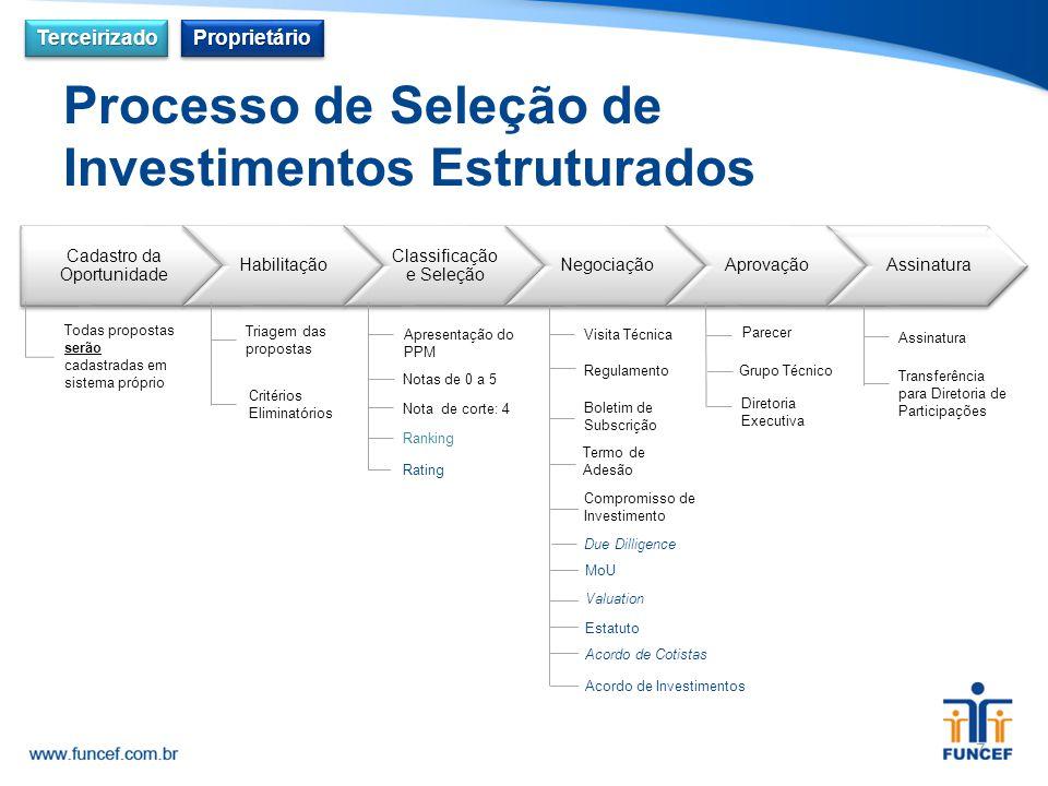 Cadastro da Oportunidade Habilitação Classificação e Seleção NegociaçãoAprovaçãoAssinatura Todas propostas serão cadastradas em sistema próprio Triage