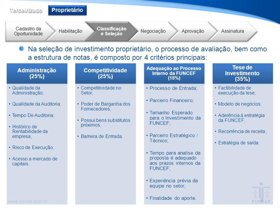Administração (25%) Qualidade da Administração; Qualidade da Auditoria; Tempo De Auditoria; Histórico de Rentabilidade da empresa; Risco de Execução;