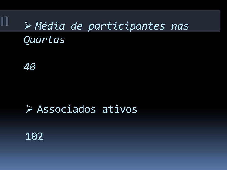  Média de participantes nas Quartas 40  Associados ativos 102