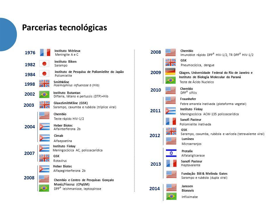 Parcerias tecnológicas 1998 Smithkline Haemophilus influenzae b (Hib) 2002 Instituto Butantan Difteria, tétano e pertussis (DTP)+Hib 2003 GlaxoSmithKline (GSK) Sarampo, caxumba e rubéola (tríplice viral) 2004 Chembio Teste rápido HIV-1/2 Heber Biotec Alfainterferona 2b Cimab Alfaepoetina 2007 Meningocócica AC, polissacarídica 2008 Heber Biotec Alfapeginterferona 2b GSK Rotavírus 1984 Instituto de Pesquisa de Poliomielite do Japão Poliomielite 1982 Instituto Biken Sarampo 1976 Meningite A e C Instituto Mérieux Instituto Finlay Chembio e Centro de Pesquisas Gonçalo Moniz/Fiocruz (CPqGM) DPP ® leishmaniose, leptospirose GSK Pneumocócica, dengue 2008 Chembio 2010 Chembio Fraunhofer Febre amarela inativada (plataforma vegetal) 2011 Instituto Finlay Meningocócica ACW-135 polissacarídica 2009 Qiagen, Universidade Federal do Rio de Janeiro e Instituto de Biologia Molecular do Paraná Teste de Ácido Nucleico Imunoblot rápido DPP ® HIV-1/2, TR DPP ® HIV-1/2 DPP ® sífilis Sanofi Pasteur Poliomielite inativada 2012 GSK Sarampo, caxumba, rubéola e varicela (tetravalente viral) Microarranjos Luminex 2013 Protalix Alfataliglicerase Sanofi Pasteur Heptavalente Fundação Bill & Melinda Gates Sarampo e rubéola (dupla viral) 2014 Janssen Bionovis Infliximabe