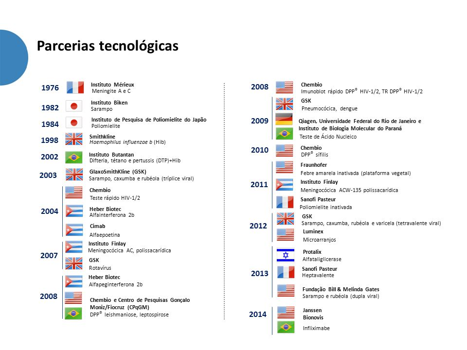 Parcerias tecnológicas 1998 Smithkline Haemophilus influenzae b (Hib) 2002 Instituto Butantan Difteria, tétano e pertussis (DTP)+Hib 2003 GlaxoSmithKl