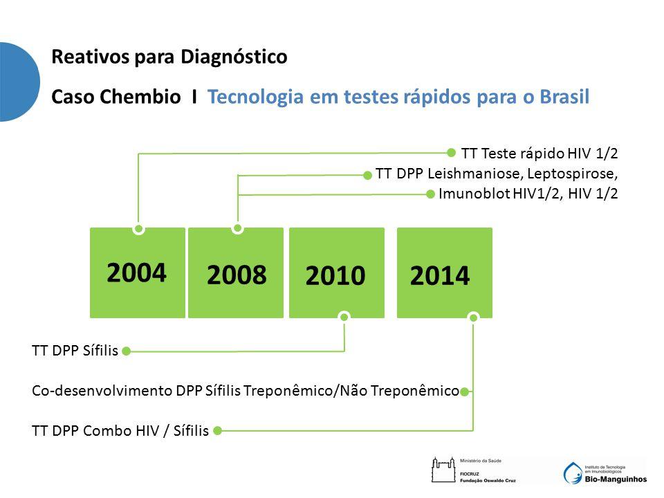 TT Teste rápido HIV 1/2 TT DPP Leishmaniose, Leptospirose, Imunoblot HIV1/2, HIV 1/2 2004 2008 20102014 TT DPP Sífilis Co-desenvolvimento DPP Sífilis Treponêmico/Não Treponêmico TT DPP Combo HIV / Sífilis Reativos para Diagnóstico Caso Chembio I Tecnologia em testes rápidos para o Brasil