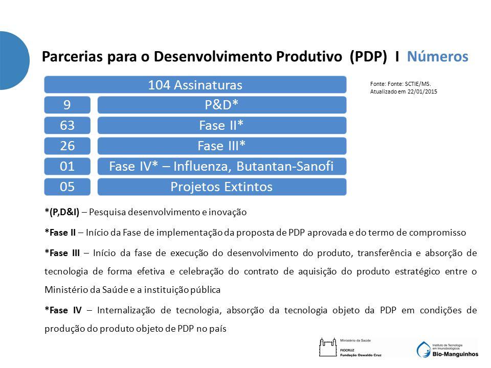 *(P,D&I) – Pesquisa desenvolvimento e inovação *Fase II – Início da Fase de implementação da proposta de PDP aprovada e do termo de compromisso *Fase