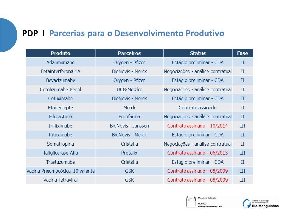 PDP I Parcerias para o Desenvolvimento Produtivo ProdutoParceirosStatusFase AdalimumabeOrygen - PfizerEstágio preliminar - CDAII Betainterferona 1ABio