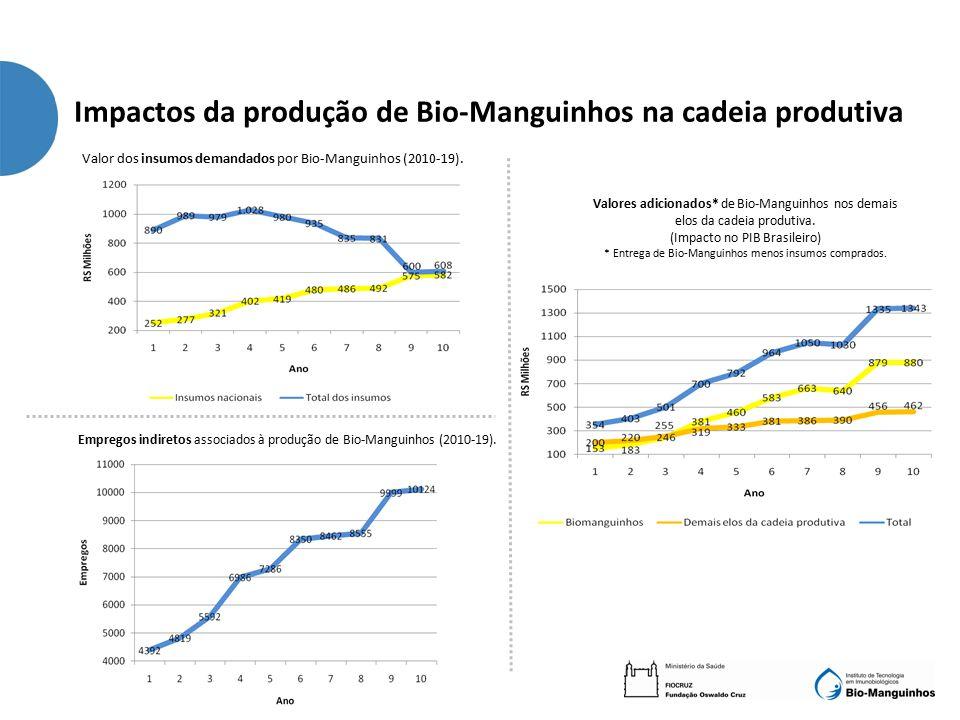 Valor dos insumos demandados por Bio-Manguinhos (2010-19).