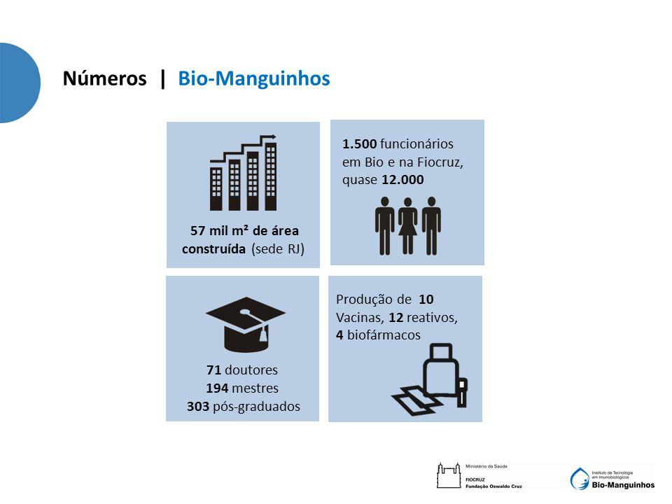 Números | Bio-Manguinhos 57 mil m² de área construída (sede RJ) Produção de 10 Vacinas, 12 reativos, 4 biofármacos 1.500 funcionários em Bio e na Fiocruz, quase 12.000 71 doutores 194 mestres 303 pós-graduados