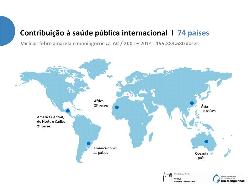 América Central, do Norte e Caribe 24 países África 28 países América do Sul 11 países Ásia 10 países Oceania 1 país Contribuição à saúde pública internacional I 74 países Vacinas febre amarela e meningocócica AC / 2001 – 2014 : 155.384.580 doses