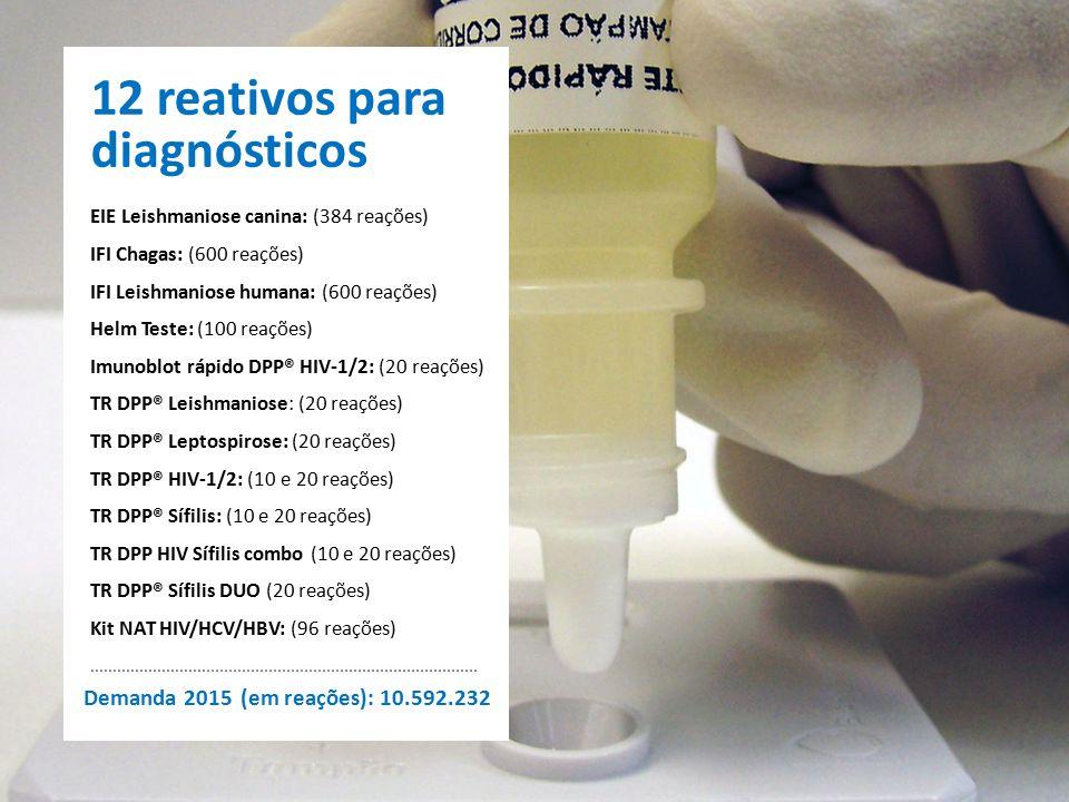 12 reativos para diagnósticos EIE Leishmaniose canina: (384 reações) IFI Chagas: (600 reações) IFI Leishmaniose humana: (600 reações) Helm Teste: (100 reações) Imunoblot rápido DPP® HIV-1/2: (20 reações) TR DPP® Leishmaniose: (20 reações) TR DPP® Leptospirose: (20 reações) TR DPP® HIV-1/2: (10 e 20 reações) TR DPP® Sífilis: (10 e 20 reações) TR DPP HIV Sífilis combo (10 e 20 reações) TR DPP® Sífilis DUO (20 reações) Kit NAT HIV/HCV/HBV: (96 reações) Demanda 2015 (em reações): 10.592.232