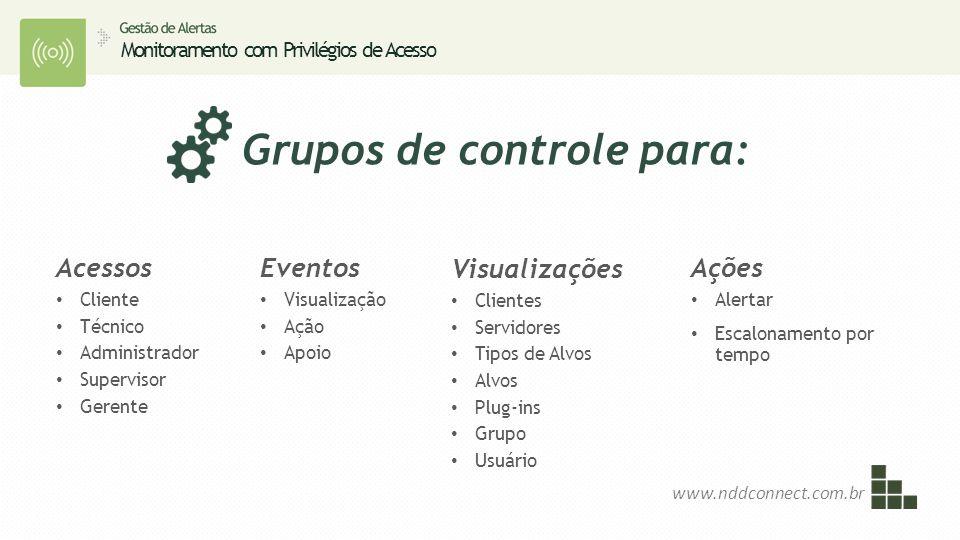 Monitoramento com Privilégios de Acesso Grupos de controle para: Acessos Cliente Técnico Administrador Supervisor Gerente Eventos Visualização Ação Ap