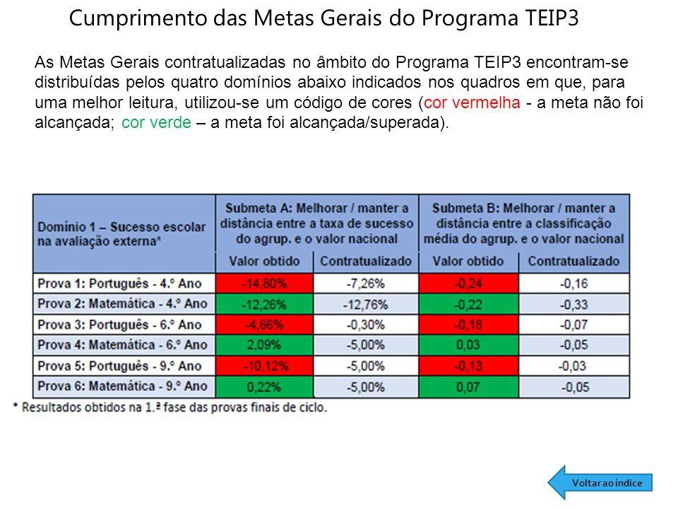 Cumprimento das Metas Gerais do Programa TEIP3 As Metas Gerais contratualizadas no âmbito do Programa TEIP3 encontram-se distribuídas pelos quatro domínios abaixo indicados nos quadros em que, para uma melhor leitura, utilizou-se um código de cores (cor vermelha - a meta não foi alcançada; cor verde – a meta foi alcançada/superada).
