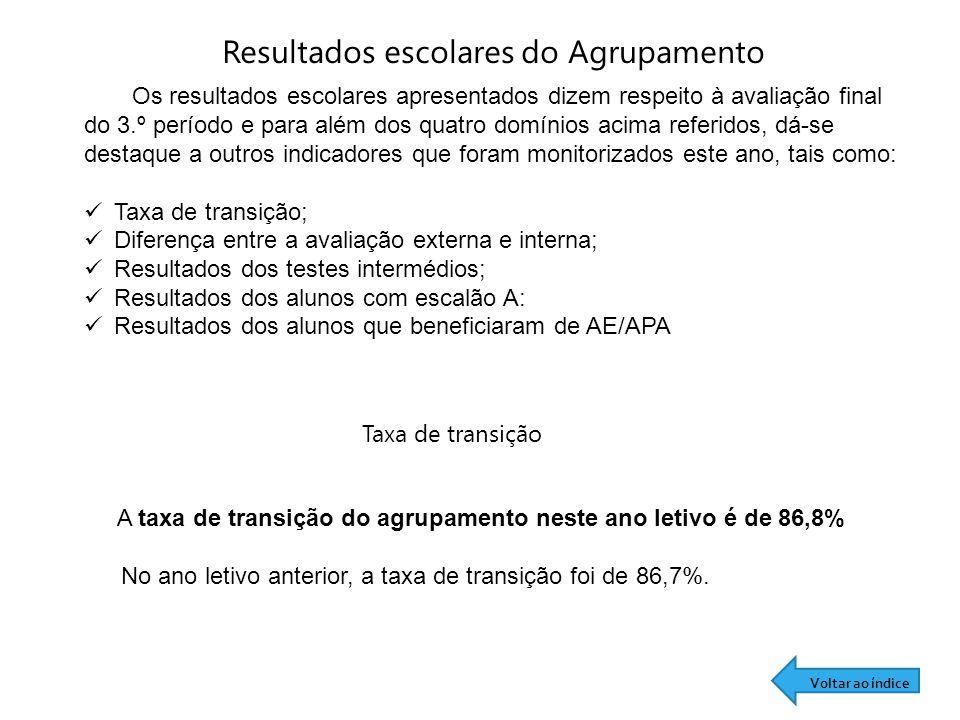 Resultados escolares do Agrupamento Taxa de transição A taxa de transição do agrupamento neste ano letivo é de 86,8% No ano letivo anterior, a taxa de transição foi de 86,7%.