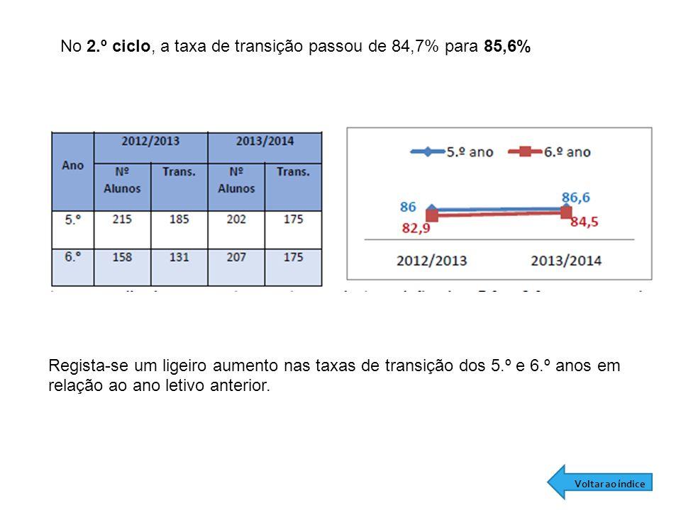 No 2.º ciclo, a taxa de transição passou de 84,7% para 85,6% Regista-se um ligeiro aumento nas taxas de transição dos 5.º e 6.º anos em relação ao ano letivo anterior.