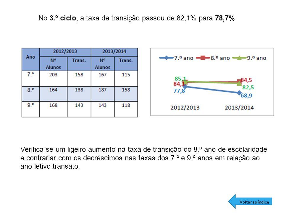 No 3.º ciclo, a taxa de transição passou de 82,1% para 78,7% Verifica-se um ligeiro aumento na taxa de transição do 8.º ano de escolaridade a contrariar com os decréscimos nas taxas dos 7.º e 9.º anos em relação ao ano letivo transato.