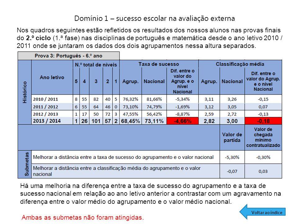 Domínio 1 – sucesso escolar na avaliação externa Nos quadros seguintes estão refletidos os resultados dos nossos alunos nas provas finais do 2.º ciclo (1.ª fase) nas disciplinas de português e matemática desde o ano letivo 2010 / 2011 onde se juntaram os dados dos dois agrupamentos nessa altura separados.