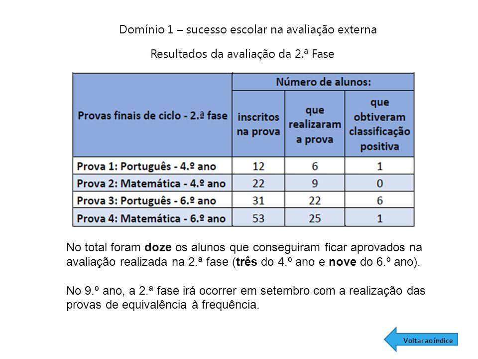 Resultados da avaliação da 2.ª Fase Domínio 1 – sucesso escolar na avaliação externa No total foram doze os alunos que conseguiram ficar aprovados na avaliação realizada na 2.ª fase (três do 4.º ano e nove do 6.º ano).