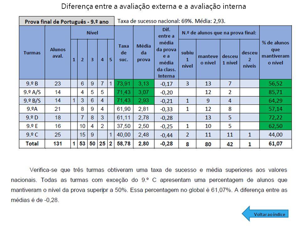 Diferença entre a avaliação externa e a avaliação interna Voltar ao índice