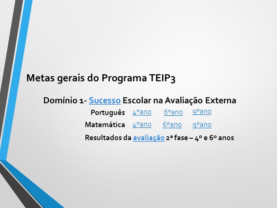 Metas gerais do Programa TEIP3 Domínio 1- Sucesso Escolar na Avaliação ExternaSucesso Português Matemática 4ºano 6ºano 9ºano Resultados da avaliação 2ª fase – 4º e 6º anosavaliação