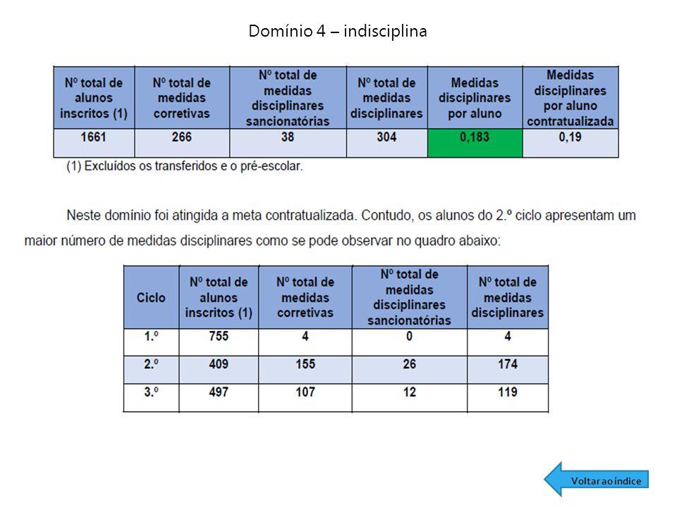 Domínio 4 – indisciplina Voltar ao índice