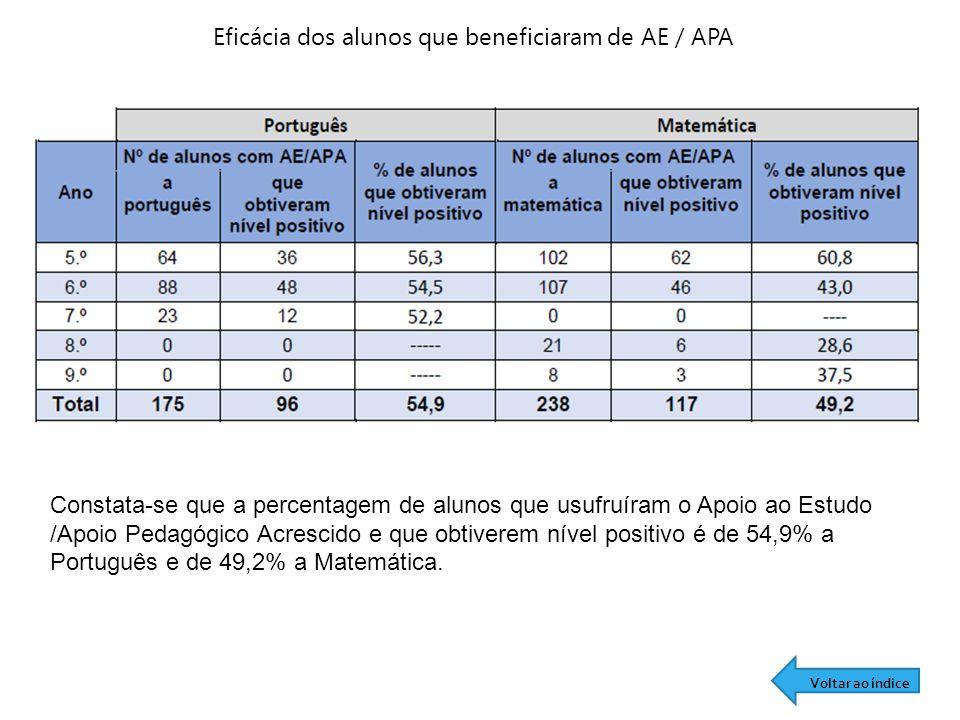Eficácia dos alunos que beneficiaram de AE / APA Constata-se que a percentagem de alunos que usufruíram o Apoio ao Estudo /Apoio Pedagógico Acrescido e que obtiverem nível positivo é de 54,9% a Português e de 49,2% a Matemática.