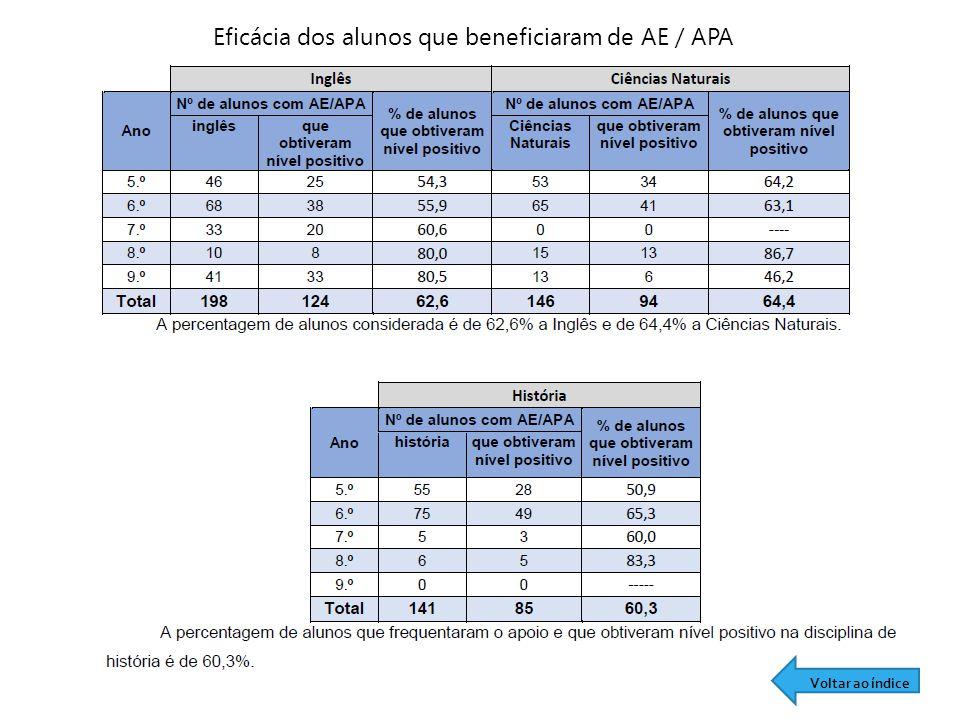 Eficácia dos alunos que beneficiaram de AE / APA Voltar ao índice