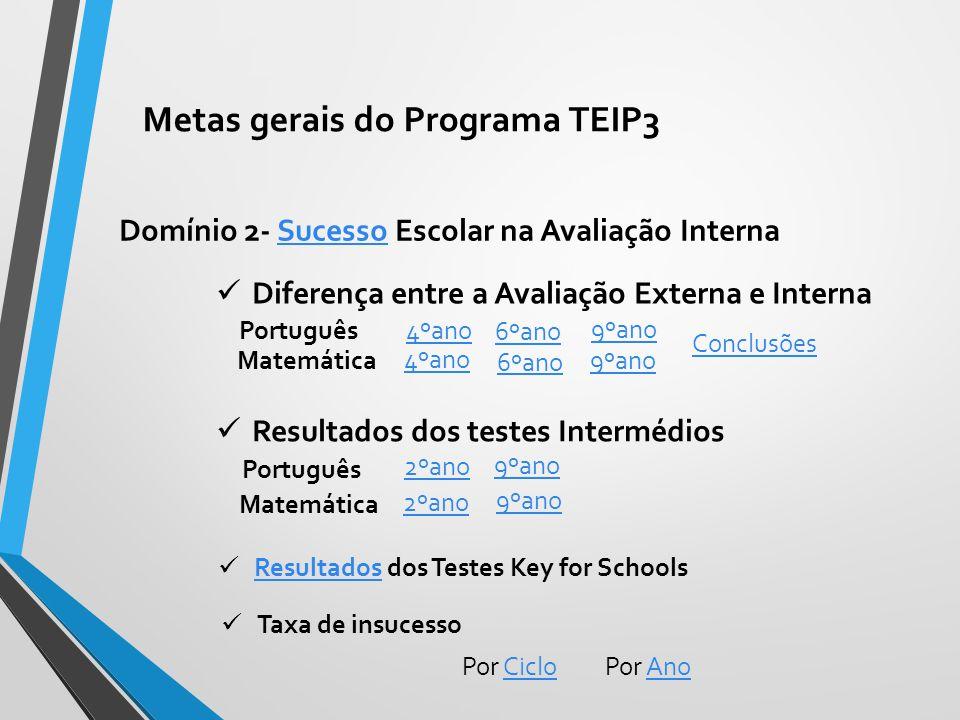 Domínio 2- Sucesso Escolar na Avaliação InternaSucesso Matemática Português 4ºano 6ºano 9ºano Diferença entre a Avaliação Externa e Interna 4ºano 6ºano 9ºano Conclusões Resultados dos testes Intermédios Português Matemática 2ºano 9ºano Resultados dos Testes Key for Schools Resultados Taxa de insucesso Por CicloCicloPor AnoAno Metas gerais do Programa TEIP3