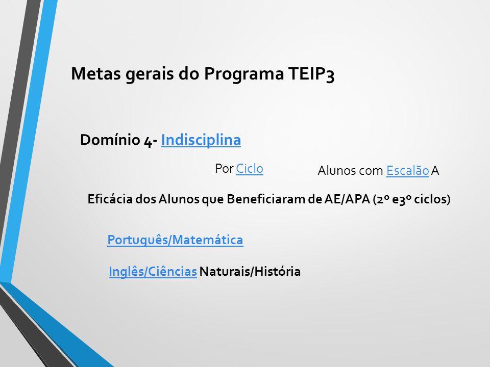 Domínio 4- IndisciplinaIndisciplina Por CicloCiclo Alunos com Escalão AEscalão Eficácia dos Alunos que Beneficiaram de AE/APA (2º e3º ciclos) Português/Matemática Inglês/CiênciasInglês/Ciências Naturais/História Metas gerais do Programa TEIP3