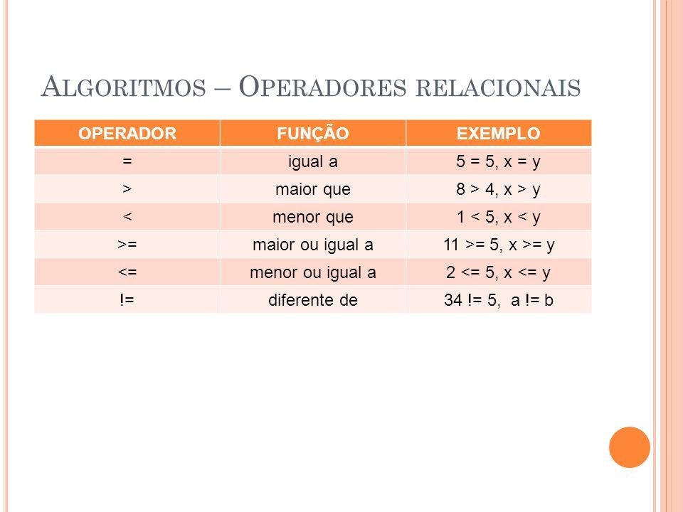 A LGORITMOS – O PERADORES RELACIONAIS OPERADORFUNÇÃOEXEMPLO =igual a5 = 5, x = y >maior que8 > 4, x > y <menor que1 < 5, x < y >=maior ou igual a11 >=