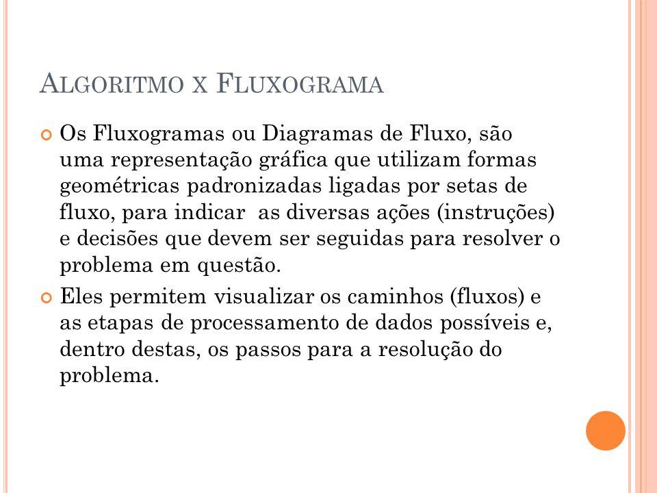 A LGORITMO X F LUXOGRAMA Os Fluxogramas ou Diagramas de Fluxo, são uma representação gráfica que utilizam formas geométricas padronizadas ligadas por