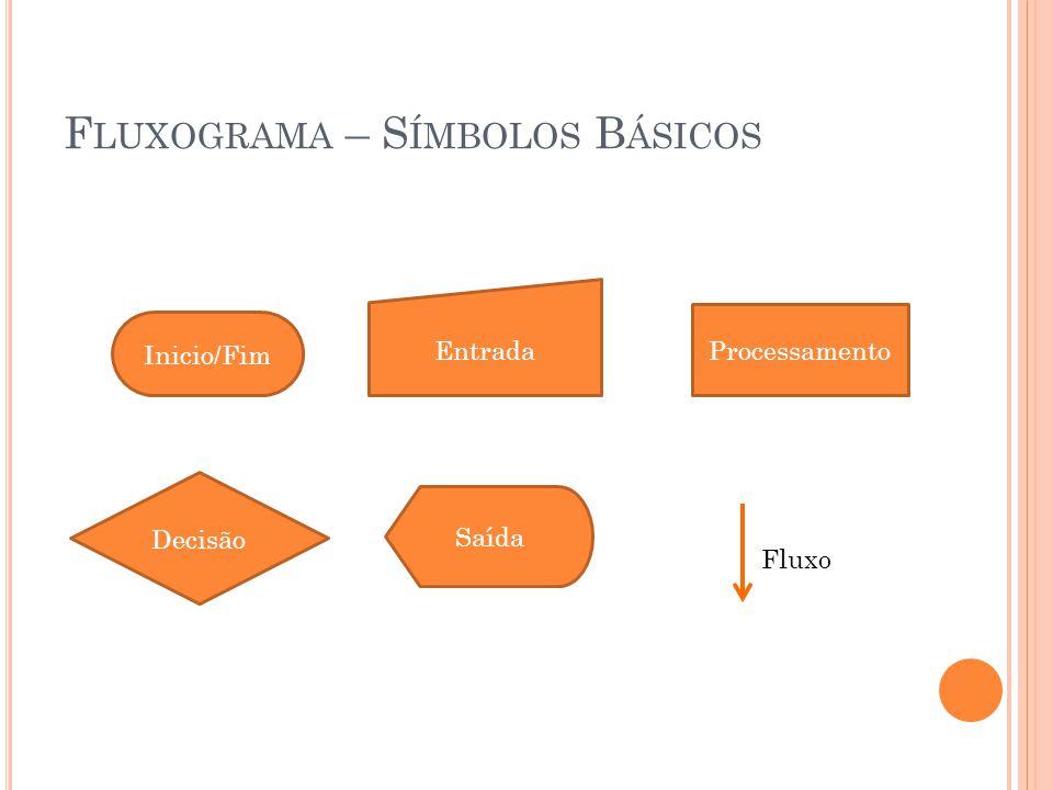 F LUXOGRAMA – S ÍMBOLOS B ÁSICOS Inicio/Fim Entrada Processamento Decisão Saída Fluxo