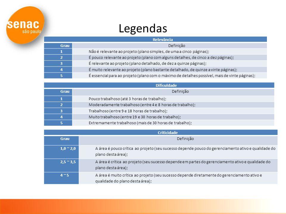 Legendas Relevância GrauDefinição 1Não é relevante ao projeto (plano simples, de uma a cinco páginas); 2É pouco relevante ao projeto (plano com alguns detalhes, de cinco a dez páginas); 3É relevante ao projeto (plano detalhado, de dez a quinze páginas); 4É muito relevante ao projeto (plano bastante detalhado, de quinze a vinte páginas); 5É essencial para ao projeto (plano com o máximo de detalhes possível, mais de vinte páginas); Dificuldade GrauDefinição 1Pouco trabalhoso (até 3 horas de trabalho); 2Moderadamente trabalhoso (entre 4 e 8 horas de trabalho); 3Trabalhoso (entre 9 e 18 horas de trabalho); 4Muito trabalhoso (entre 19 e 30 horas de trabalho); 5Extremamente trabalhoso (mais de 30 horas de trabalho); Criticidade GrauDefinição 1,0 ~ 2,0 A área é pouco crítica ao projeto (seu sucesso depende pouco do gerenciamento ativo e qualidade do plano desta área); 2,5 ~ 3,5 A área é crítica ao projeto (seu sucesso depende em partes do gerenciamento ativo e qualidade do plano desta área); 4 ~ 5A área é muito crítica ao projeto (seu sucesso depende diretamente do gerenciamento ativo e qualidade do plano desta área);