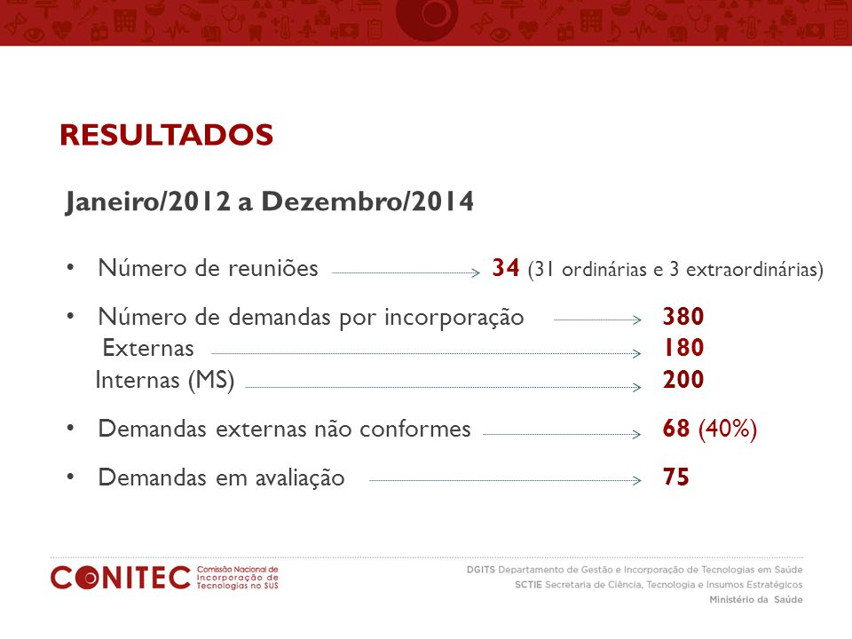Janeiro/2012 a Dezembro/2014 Número de reuniões 34 (31 ordinárias e 3 extraordinárias) Número de demandas por incorporação380 Externas180 Internas (MS)200 Demandas externas não conformes68 (40%) Demandas em avaliação 75 RESULTADOS