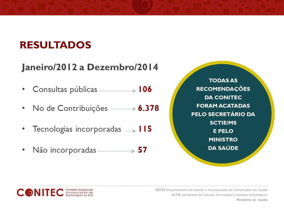 Janeiro/2012 a Dezembro/2014 Consultas públicas 106 No de Contribuições 6.378 Tecnologias incorporadas 115 Não incorporadas 57 RESULTADOS