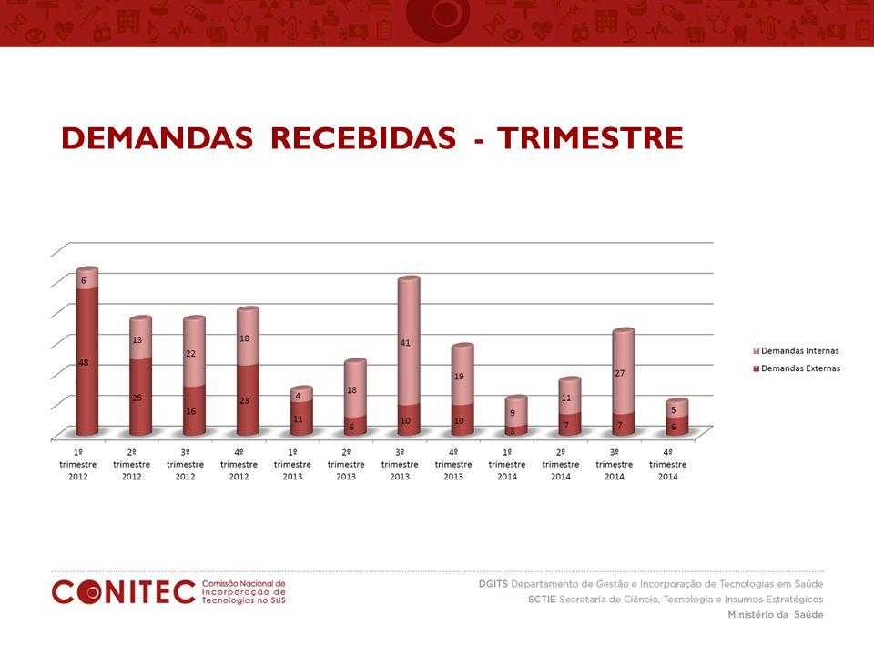 DEMANDAS RECEBIDAS - TRIMESTRE