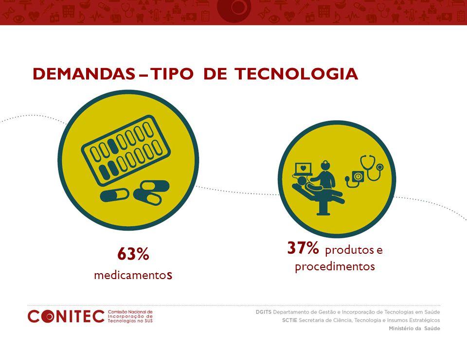 DEMANDAS – TIPO DE TECNOLOGIA 63% medicamento s 37% produtos e procedimentos