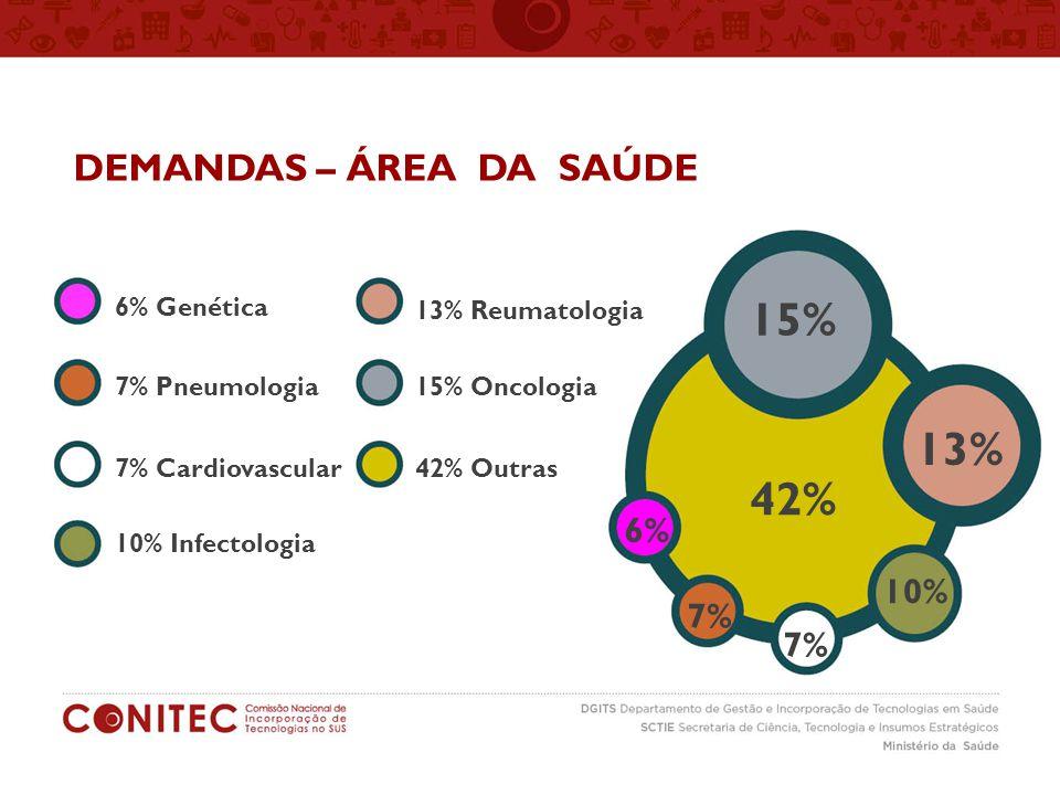 DEMANDAS – ÁREA DA SAÚDE 63% medicamentos 37% produtos/procedimentos 6% Genética 7% Pneumologia 7% Cardiovascular 10% Infectologia 13% Reumatologia 15% Oncologia 42% Outras 42% 15% 13% 10% 7% 6%