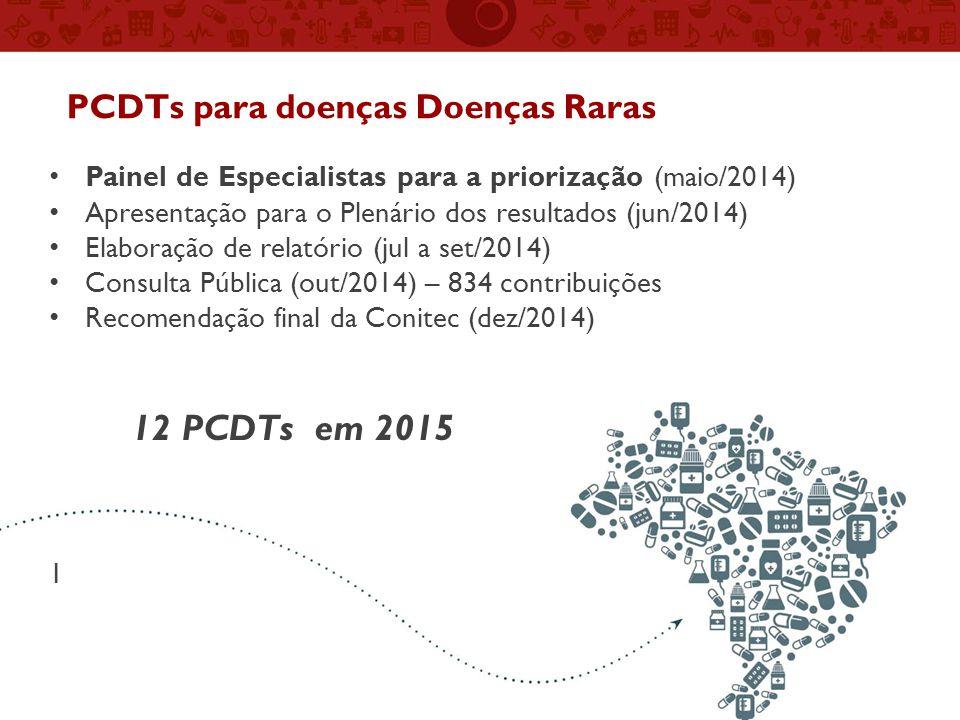 PCDTs para doenças Doenças Raras Painel de Especialistas para a priorização (maio/2014) Apresentação para o Plenário dos resultados (jun/2014) Elaboração de relatório (jul a set/2014) Consulta Pública (out/2014) – 834 contribuições Recomendação final da Conitec (dez/2014) 12 PCDTs em 2015 1