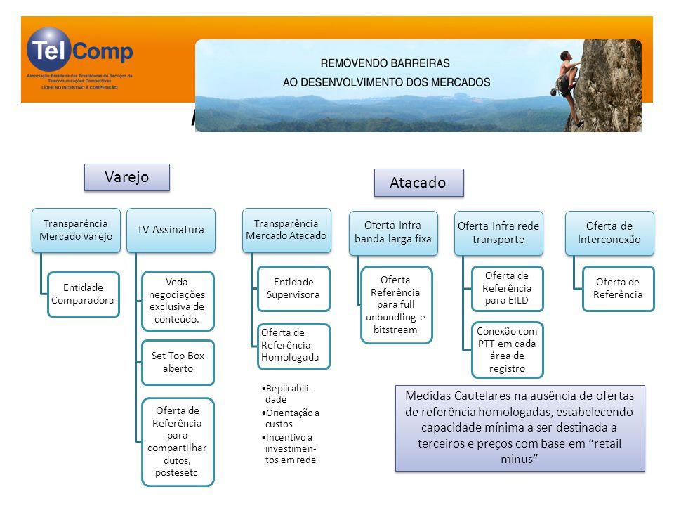 Entidade Representante de Grupos sem PMS no atacado Procedimentos para composição de conflitos Criação do banco de dados de atacado - BDA Entidade Supervisora de ofertas de Atacado: 1) Independente & Autônoma 2) Desenvolver e aplicar metodologia de avaliação de ofertas de referência.