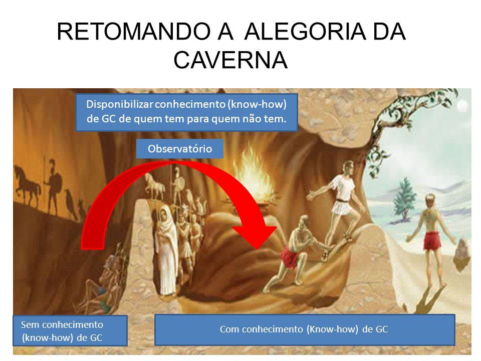 RETOMANDO A ALEGORIA DA CAVERNA Com conhecimento (Know-how) de GC Sem conhecimento (know-how) de GC Disponibilizar conhecimento (know-how) de GC de qu