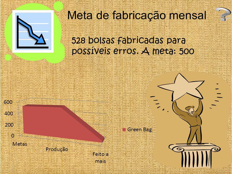 Meta de fabricação mensal 528 bolsas fabricadas para possíveis erros. A meta: 500